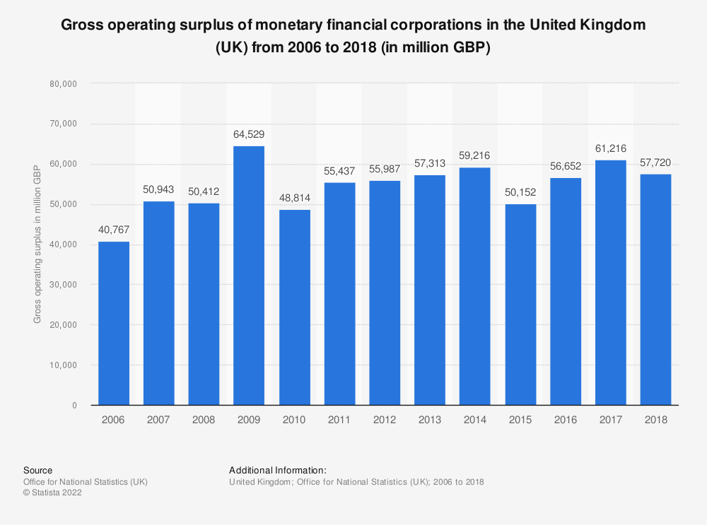 Statistic: Gross operating surplus of monetary financial corporations in the United Kingdom (UK) from 2006 to 2018 (in million GBP) | Statista