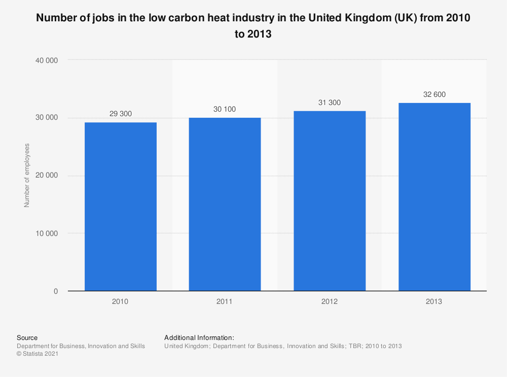 Statistic: Number of jobs in the low carbon heat industry in the United Kingdom (UK) from 2010 to 2013 | Statista