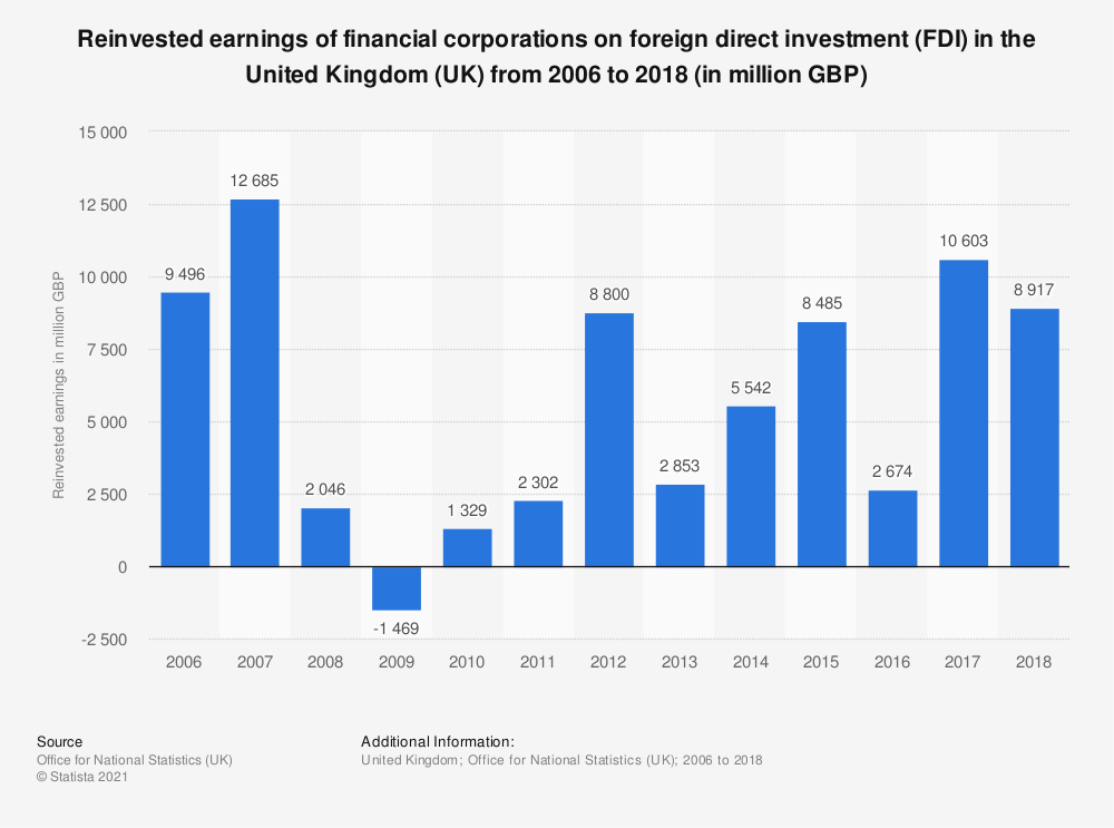 Statistic: Reinvested earnings of financial corporations on foreign direct investment (FDI) in the United Kingdom (UK) from 2006 to 2018 (in million GBP) | Statista