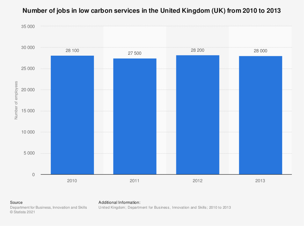 Statistic: Number of jobs in low carbon services in the United Kingdom (UK) from 2010 to 2013 | Statista