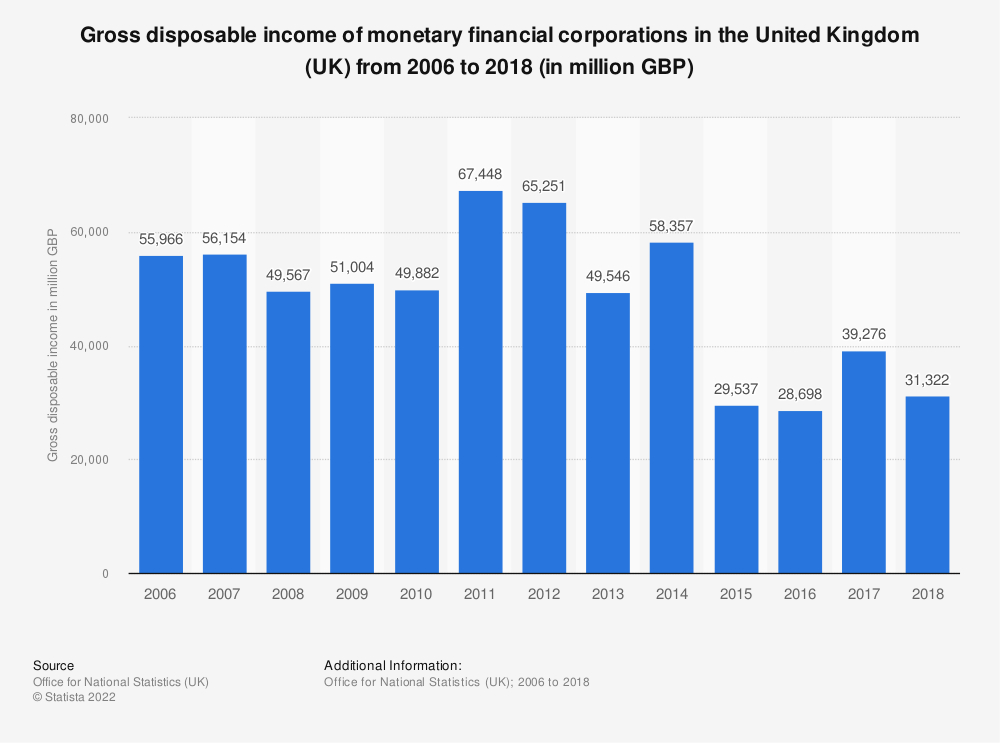 Statistic: Gross disposable income of monetary financial corporations in the United Kingdom (UK) from 2006 to 2017 (in million GBP) | Statista