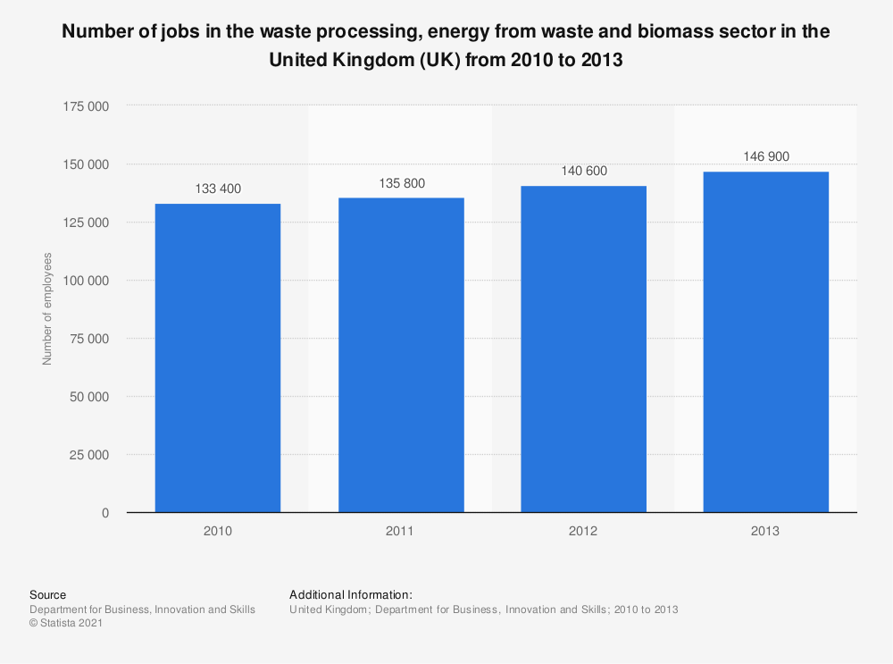 Statistic: Number of jobs in the waste processing, energy from waste and biomass sector in the United Kingdom (UK) from 2010 to 2013 | Statista