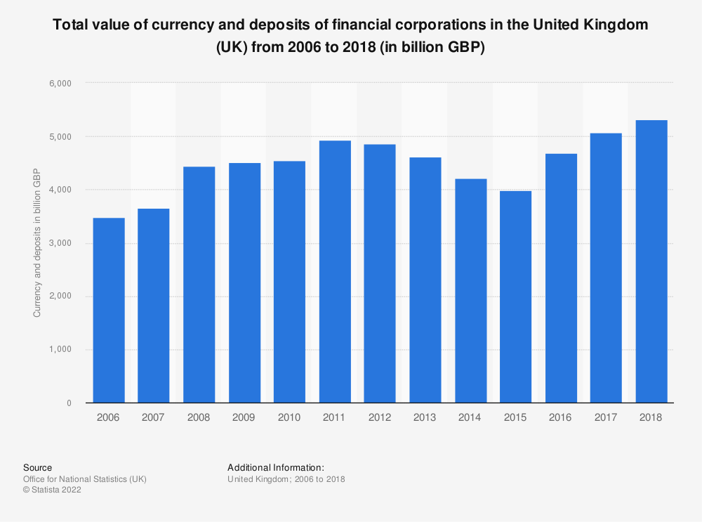 Statistic: Total value of currency and deposits of financial corporations in the United Kingdom (UK) from 2006 to 2018 (in billion GBP) | Statista