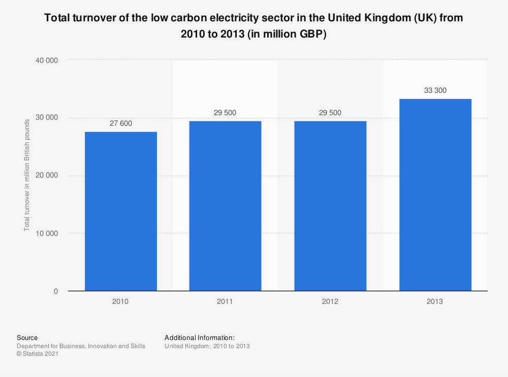 Statistic: Total turnover of the low carbon electricity sector in the United Kingdom (UK) from 2010 to 2013 (in million GBP) | Statista