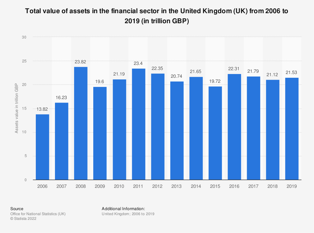 Statistic: Total value of assets in the financial sector in the United Kingdom (UK) from 2006 to 2019 (in trillion GBP) | Statista