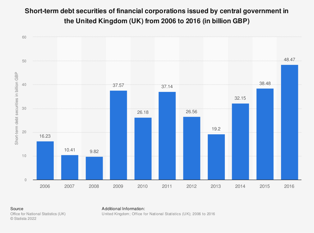 Statistic: Short-term debt securities of financial corporations issued by central government in the United Kingdom (UK) from 2006 to 2016 (in billion GBP) | Statista