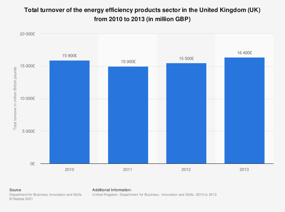 Statistic: Total turnover of the energy efficiency products sector in the United Kingdom (UK) from 2010 to 2013 (in million GBP) | Statista