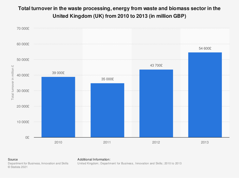 Statistic: Total turnover in the waste processing, energy from waste and biomass sector in the United Kingdom (UK) from 2010 to 2013 (in million GBP) | Statista
