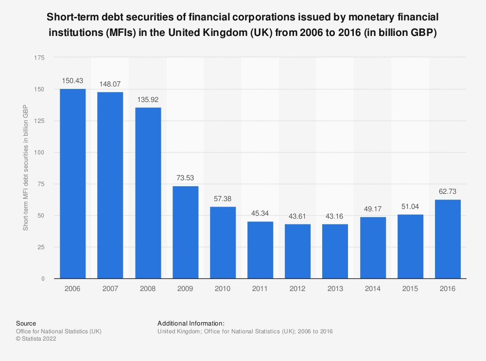 Statistic: Short-term debt securities of financial corporations issued by monetary financial institutions (MFIs) in the United Kingdom (UK) from 2006 to 2016 (in billion GBP) | Statista