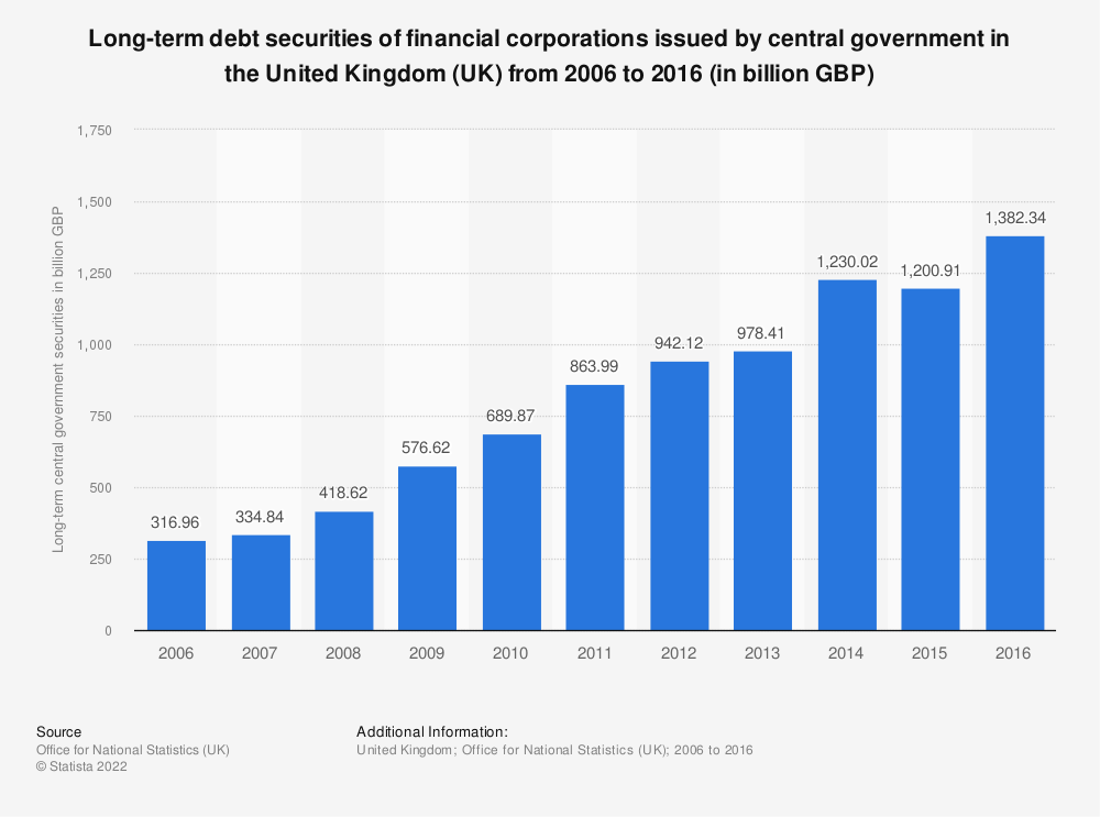 Statistic: Long-term debt securities of financial corporations issued by central government in the United Kingdom (UK) from 2006 to 2016 (in billion GBP) | Statista