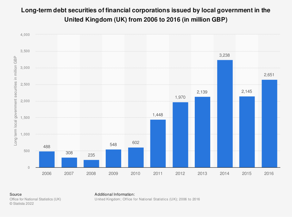 Statistic: Long-term debt securities of financial corporations issued by local government in the United Kingdom (UK) from 2006 to 2016 (in million GBP) | Statista