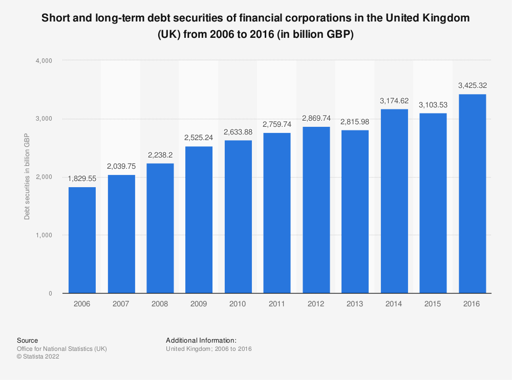Statistic: Short and long-term debt securities of financial corporations in the United Kingdom (UK) from 2006 to 2016 (in billion GBP) | Statista