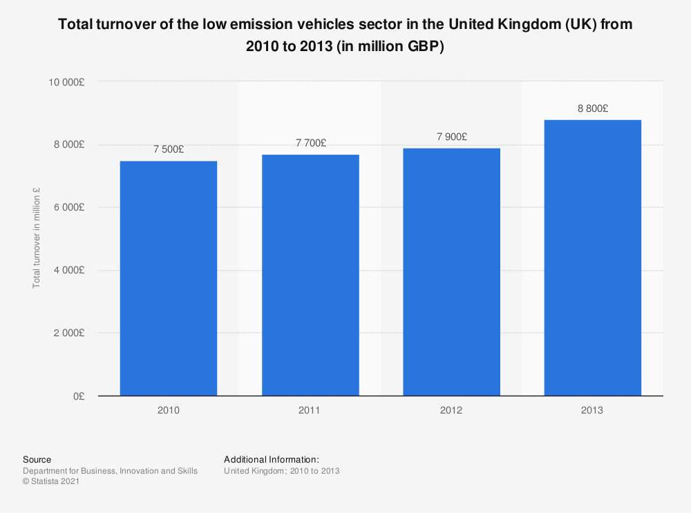 Statistic: Total turnover of the low emission vehicles sector in the United Kingdom (UK) from 2010 to 2013 (in million GBP) | Statista
