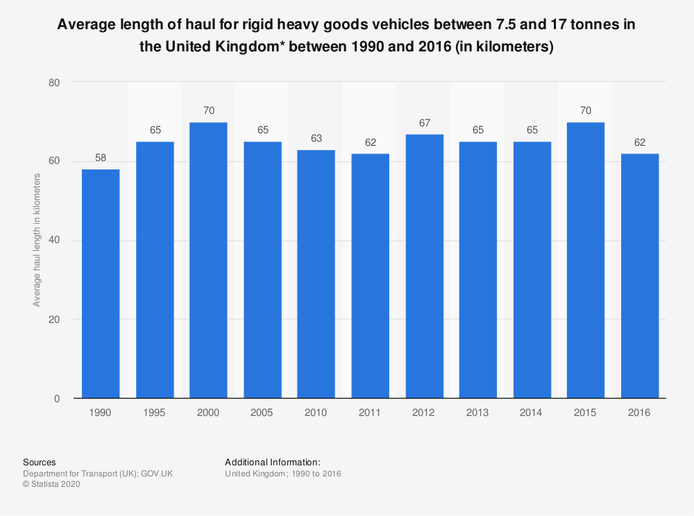 Statistic: Average length of haul for rigid heavy goods vehicles between 7.5 and 17 tonnes in the United Kingdom* between 1990 and 2016 (in kilometers) | Statista