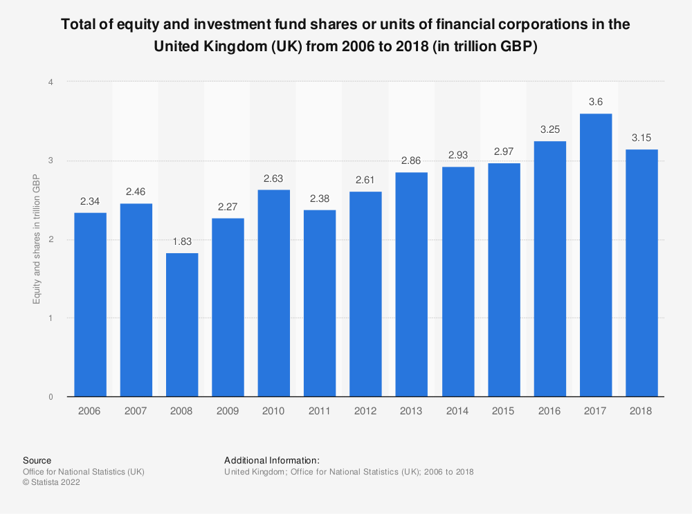 Statistic: Total of equity and investment fund shares or units of financial corporations in the United Kingdom (UK) from 2006 to 2017 (in trillion GBP) | Statista