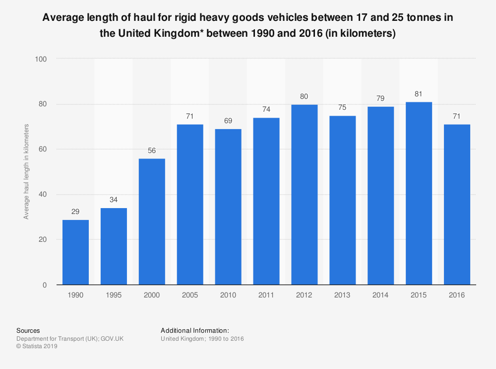 Statistic: Average length of haul for rigid heavy goods vehicles between 17 and 25 tonnes in the United Kingdom* between 1990 and 2016 (in kilometers)   Statista