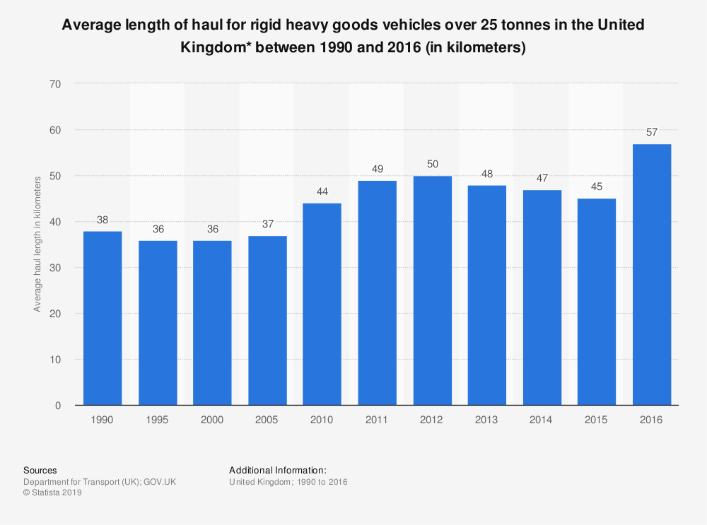 Statistic: Average length of haul for rigid heavy goods vehicles over 25 tonnes in the United Kingdom* between 1990 and 2016 (in kilometers) | Statista