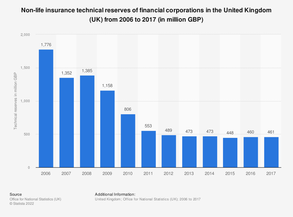 Statistic: Non-life insurance technical reserves of financial corporations in the United Kingdom (UK) from 2006 to 2017 (in million GBP) | Statista