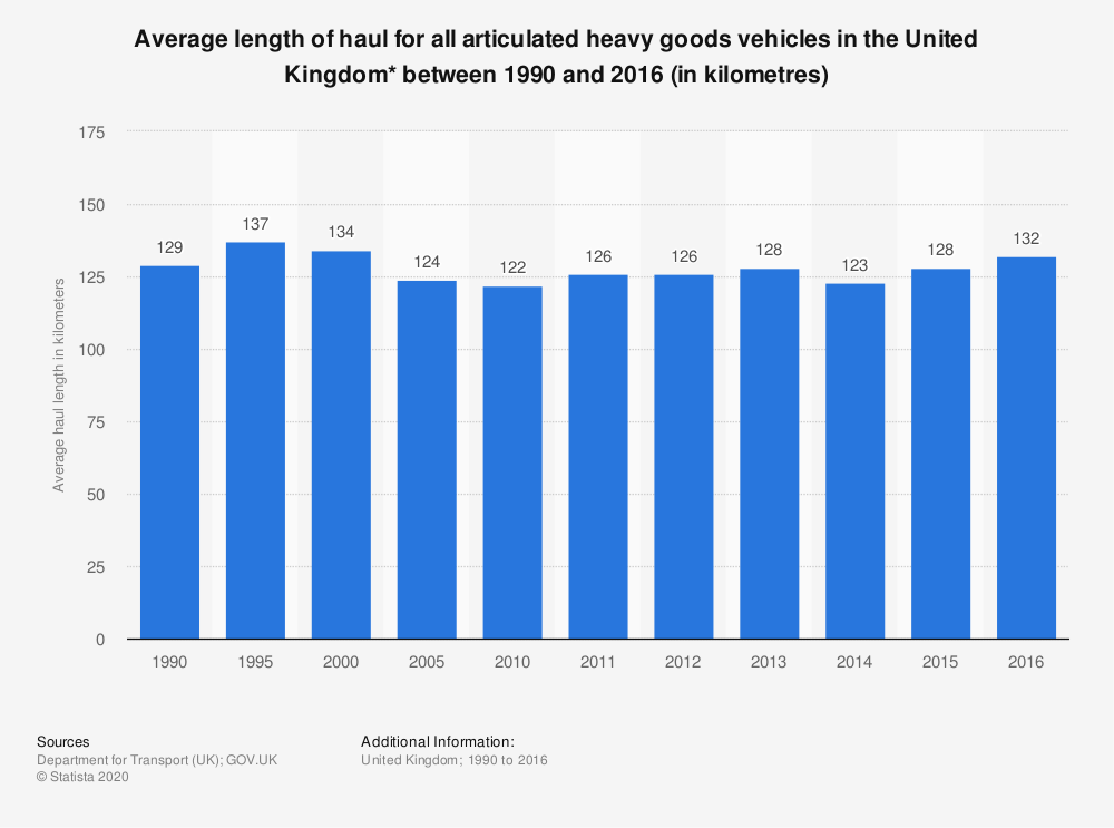 Statistic: Average length of haul for all articulated heavy goods vehicles in the United Kingdom* between 1990 and 2016 (in kilometres) | Statista
