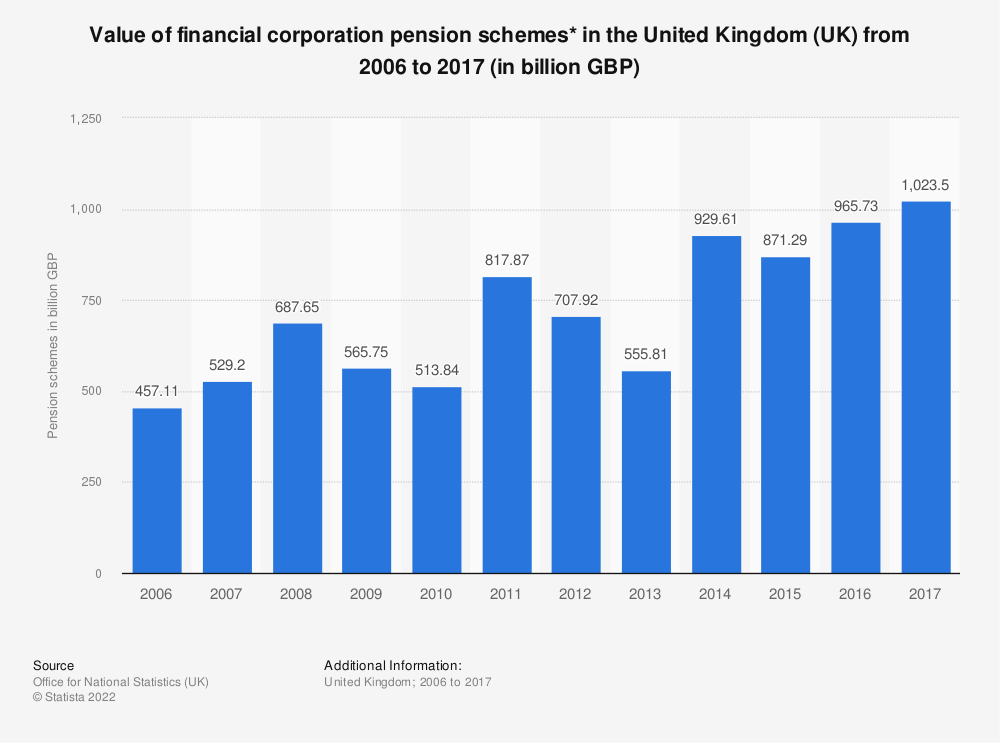 Statistic: value of financial corporation pension schemes* in the United Kingdom (UK) from 2006 to 2017 (in billion GBP) | Statista