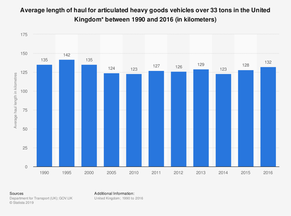 Statistic: Average length of haul for articulated heavy goods vehicles over 33 tons in the United Kingdom* between 1990 and 2016 (in kilometers) | Statista