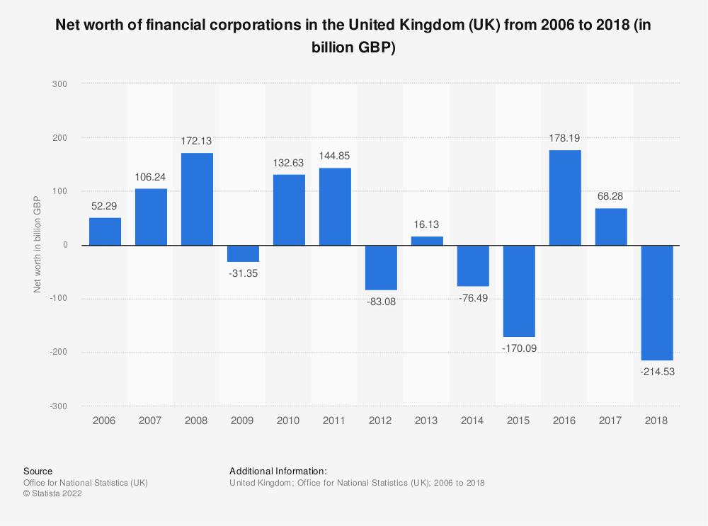 Statistic: Net worth of financial corporations in the United Kingdom (UK) from 2006 to 2018 (in billion GBP) | Statista