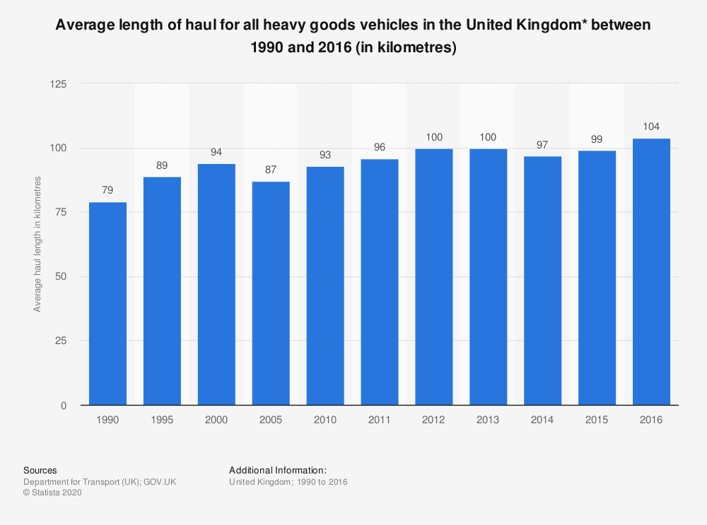 Statistic: Average length of haul for all heavy goods vehicles in the United Kingdom* between 1990 and 2016 (in kilometres) | Statista