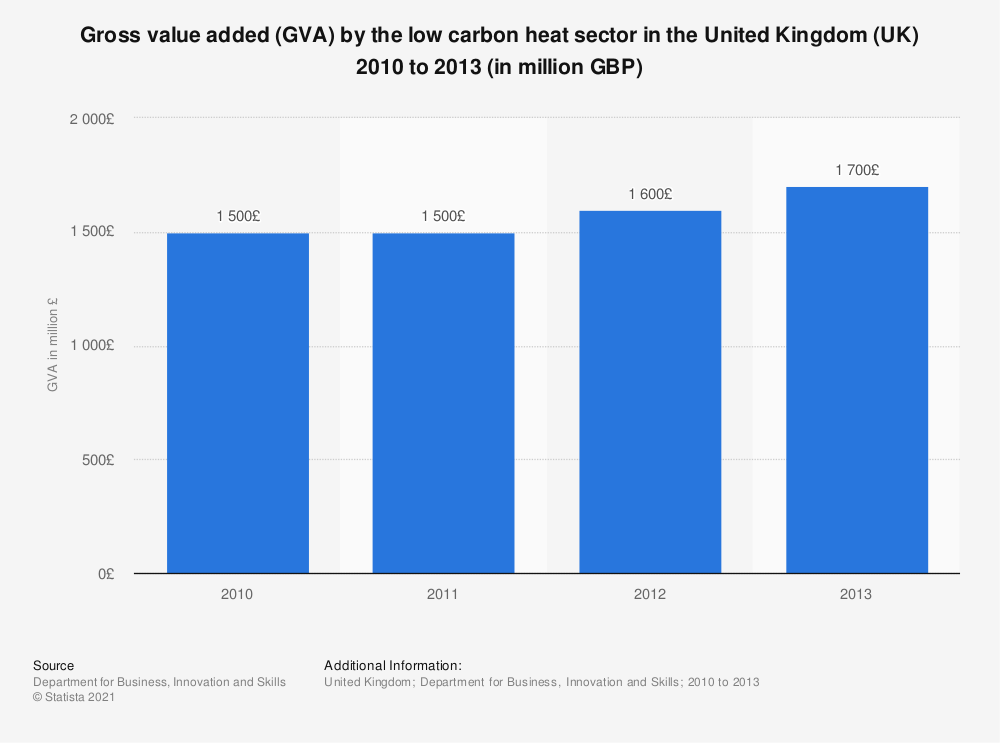 Statistic: Gross value added (GVA) by the low carbon heat sector in the United Kingdom (UK) 2010 to 2013 (in million GBP) | Statista
