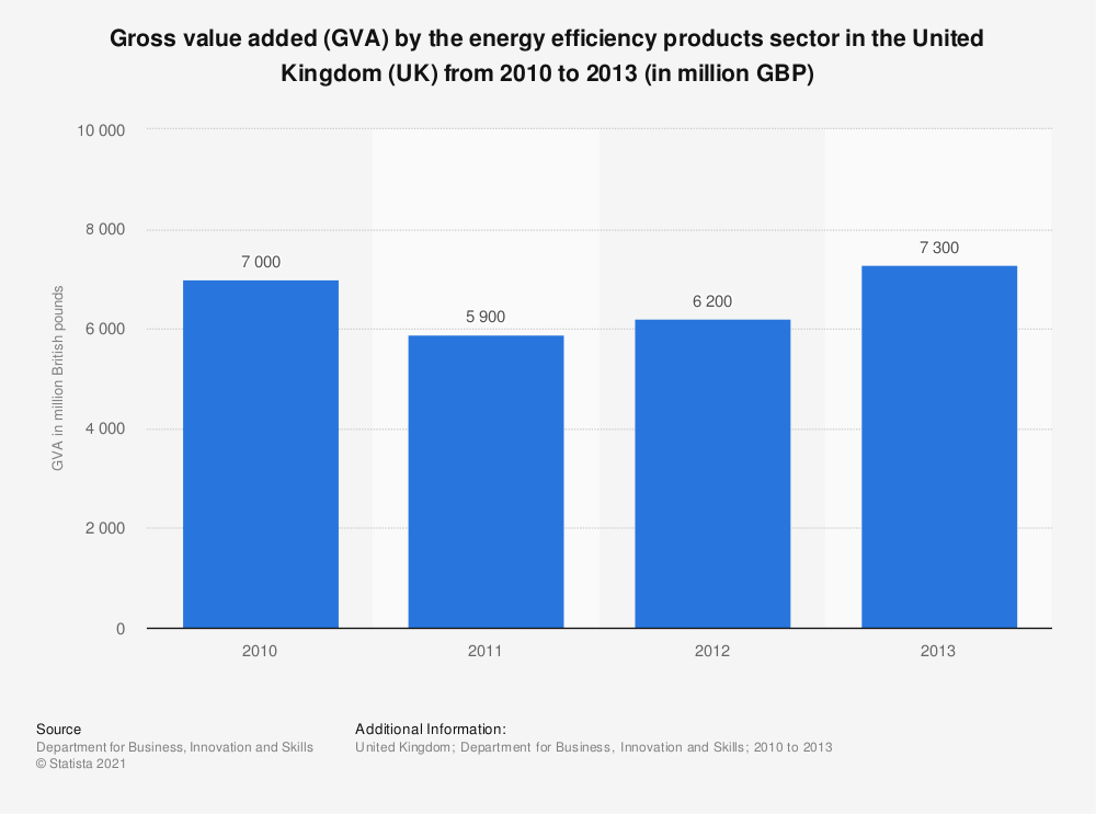 Statistic: Gross value added (GVA) by the energy efficiency products sector in the United Kingdom (UK) from 2010 to 2013 (in million GBP)   Statista
