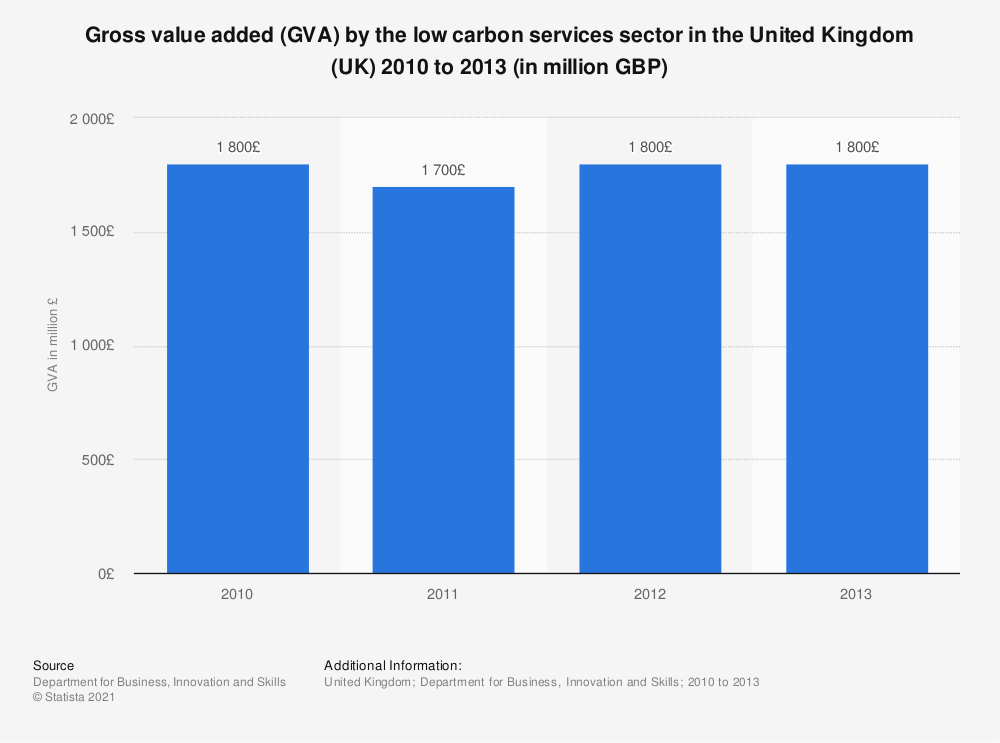 Statistic: Gross value added (GVA) by the low carbon services sector in the United Kingdom (UK) 2010 to 2013 (in million GBP) | Statista
