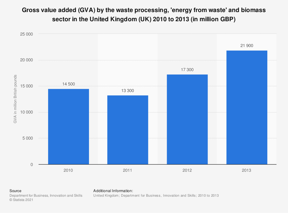 Statistic: Gross value added (GVA) by the waste processing, 'energy from waste' and biomass sector in the United Kingdom (UK) 2010 to 2013 (in million GBP)   Statista