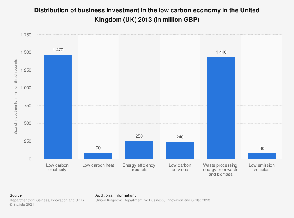 Statistic: Distribution of business investment in the low carbon economy in the United Kingdom (UK) 2013 (in million GBP) | Statista