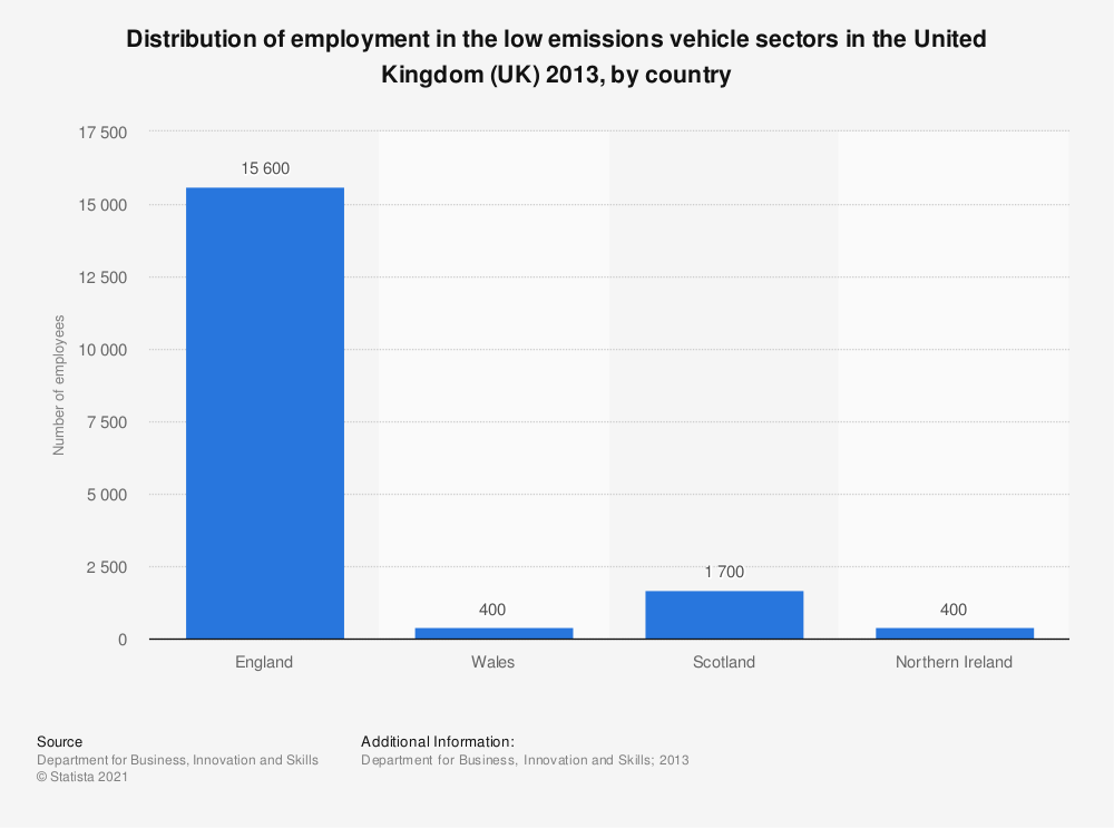 Statistic: Distribution of employment in the low emissions vehicle sectors in the United Kingdom (UK) 2013, by country | Statista
