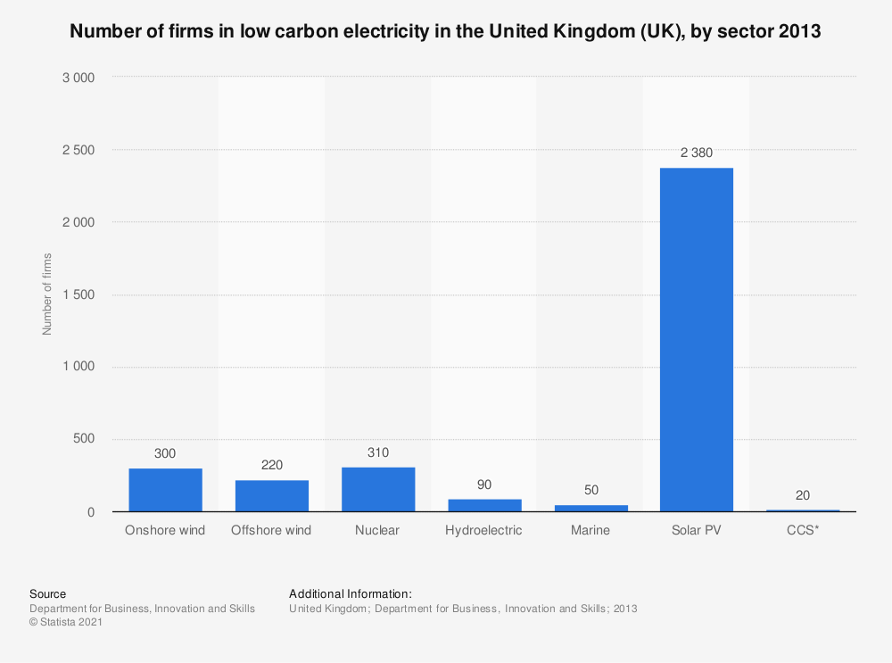 Statistic: Number of firms in low carbon electricity in the United Kingdom (UK), by sector 2013 | Statista