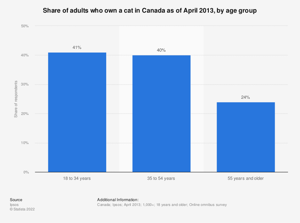 Statistic: Share of adults who own a cat in Canada as of April 2013, by age group | Statista