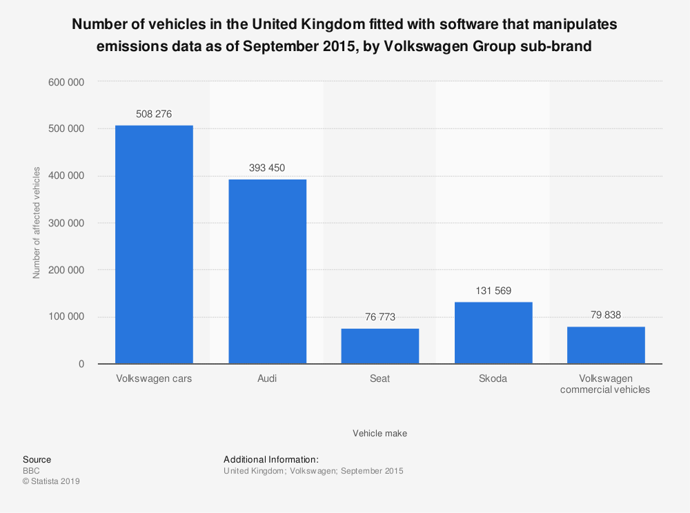 Statistic: Number of vehicles in the United Kingdom fitted with software that manipulates emissions data as of September 2015, by Volkswagen Group sub-brand | Statista