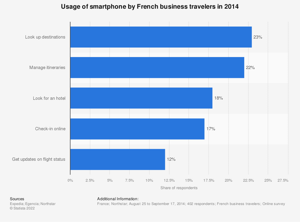 Statistic: Usage of smartphone by French business travelers in 2014  | Statista