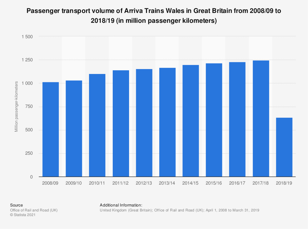 Statistic: Passenger transport volume of Arriva Trains Wales in Great Britain from 2008/09 to 2018/19 (in million passenger kilometers) | Statista