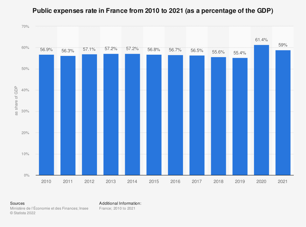 Statistic: Public expenses rate in France from 2017 to 2019 (as a percentage of the GDP)   Statista