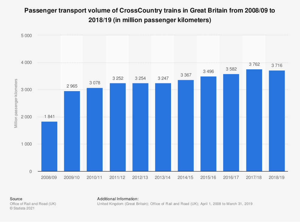 Statistic: Passenger transport volume of CrossCountry trains in Great Britain from 2008/09 to 2016/17 (in million passenger kilometers) | Statista