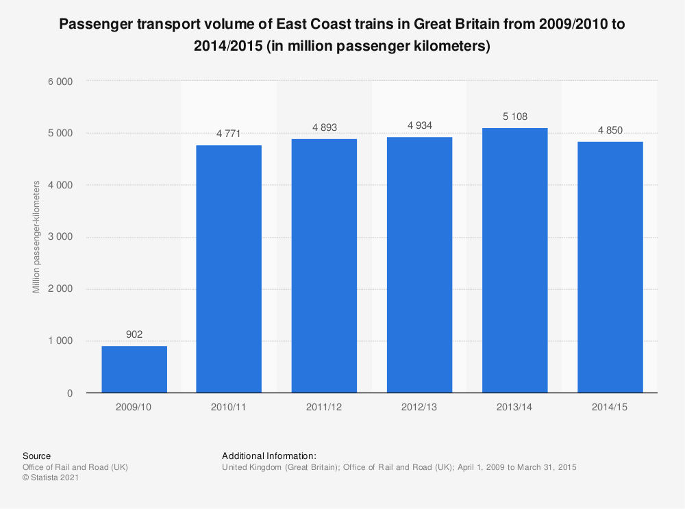 Statistic: Passenger transport volume of East Coast trains in Great Britain from 2009/2010 to 2014/2015 (in million passenger kilometers) | Statista