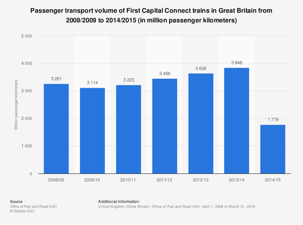 Statistic: Passenger transport volume of First Capital Connect trains in Great Britain from 2008/2009 to 2014/2015 (in million passenger kilometers) | Statista