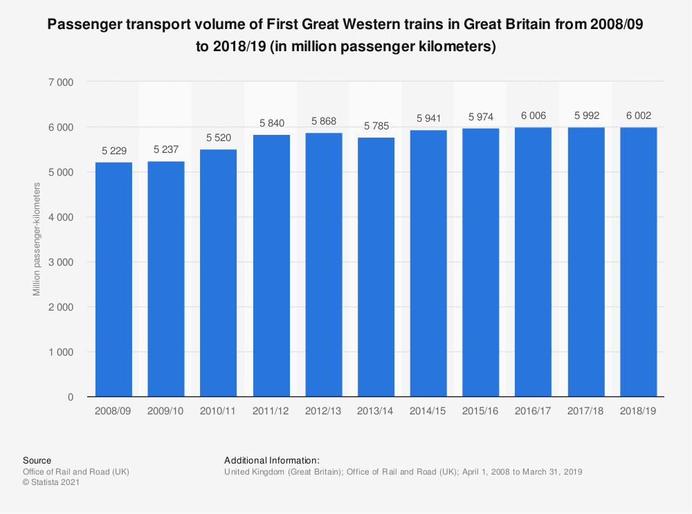 Statistic: Passenger transport volume of First Great Western trains in Great Britain from 2008/09 to 2018/19 (in million passenger kilometers) | Statista