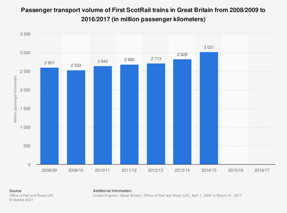 Statistic: Passenger transport volume of First ScotRail trains in Great Britain from 2008/2009 to 2016/2017 (in million passenger kilometers) | Statista