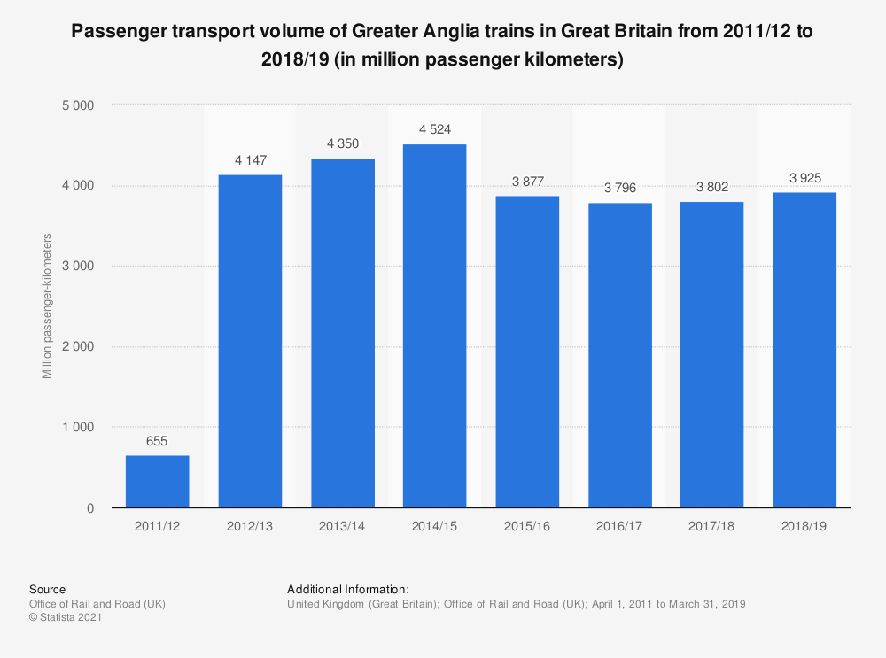 Statistic: Passenger transport volume of Greater Anglia trains in Great Britain from 2011/2012 to 2016/2017 (in million passenger kilometers) | Statista