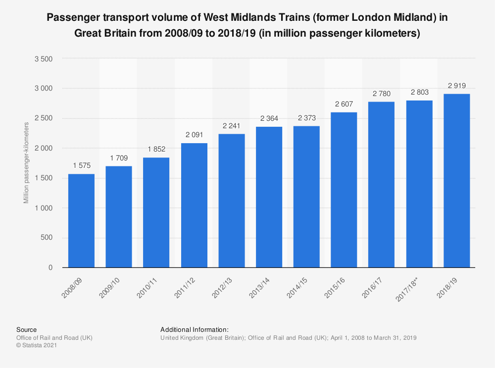 Statistic: Passenger transport volume of London Midland trains in Great Britain from 2008/2009 to 2016/2017(in million passenger kilometers) | Statista