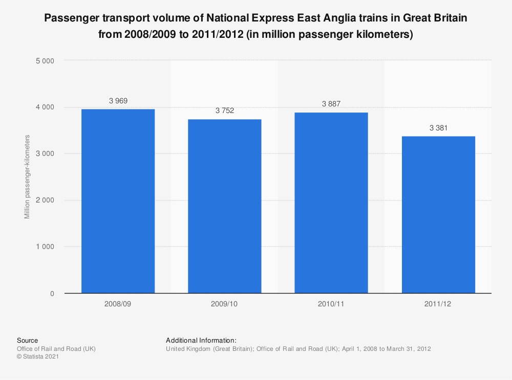 Statistic: Passenger transport volume of National Express East Anglia trains in Great Britain from 2008/2009 to 2011/2012 (in million passenger kilometers) | Statista
