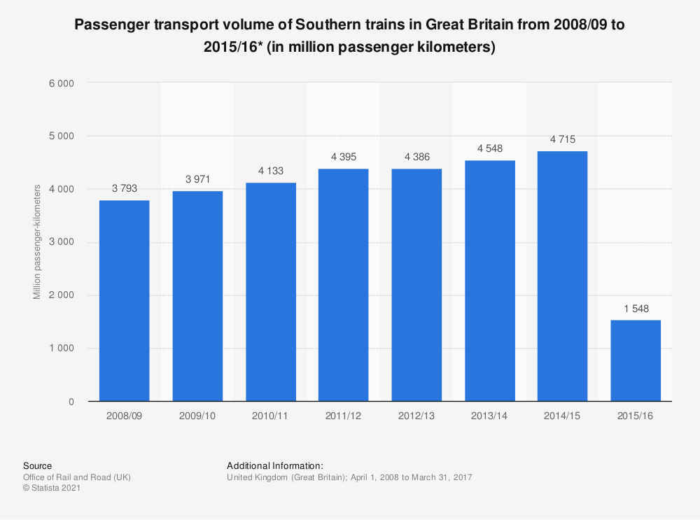 Statistic: Passenger transport volume of Southern trains in Great Britain from 2008/2009 to 2016/2017 (in million passenger kilometers) | Statista