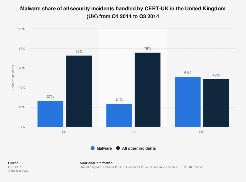 Statistic: Malware share of all security incidents handled by CERT-UK in the United Kingdom (UK) from Q1 2014 to Q3 2014 | Statista