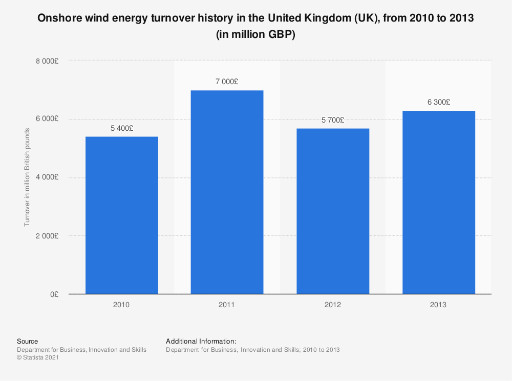 Statistic: Onshore wind energy turnover history in the United Kingdom (UK), from 2010 to 2013 (in million GBP) | Statista